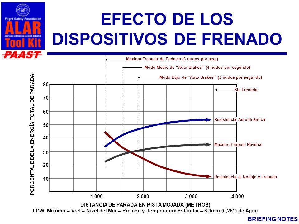 EFECTO DE LOS DISPOSITIVOS DE FRENADO