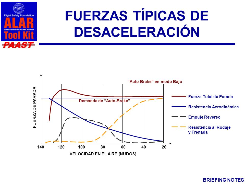 FUERZAS TÍPICAS DE DESACELERACIÓN