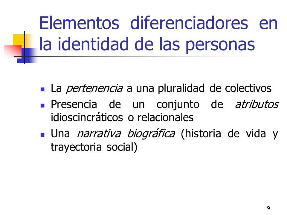 Elementos diferenciadores en la identidad de las personas
