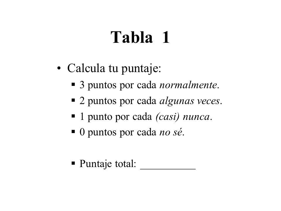 Tabla 1 Calcula tu puntaje: 3 puntos por cada normalmente.