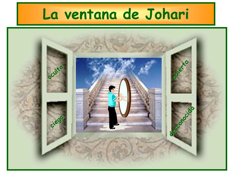 La ventana de Johari abierta oculta ciega desconocida