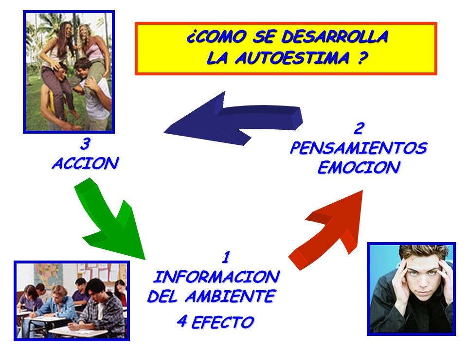 ¿COMO SE DESARROLLA LA AUTOESTIMA 2 PENSAMIENTOS EMOCION 3 ACCION