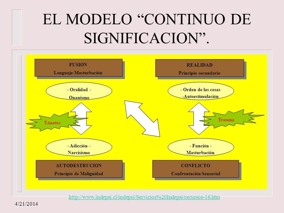 EL MODELO CONTINUO DE SIGNIFICACION .