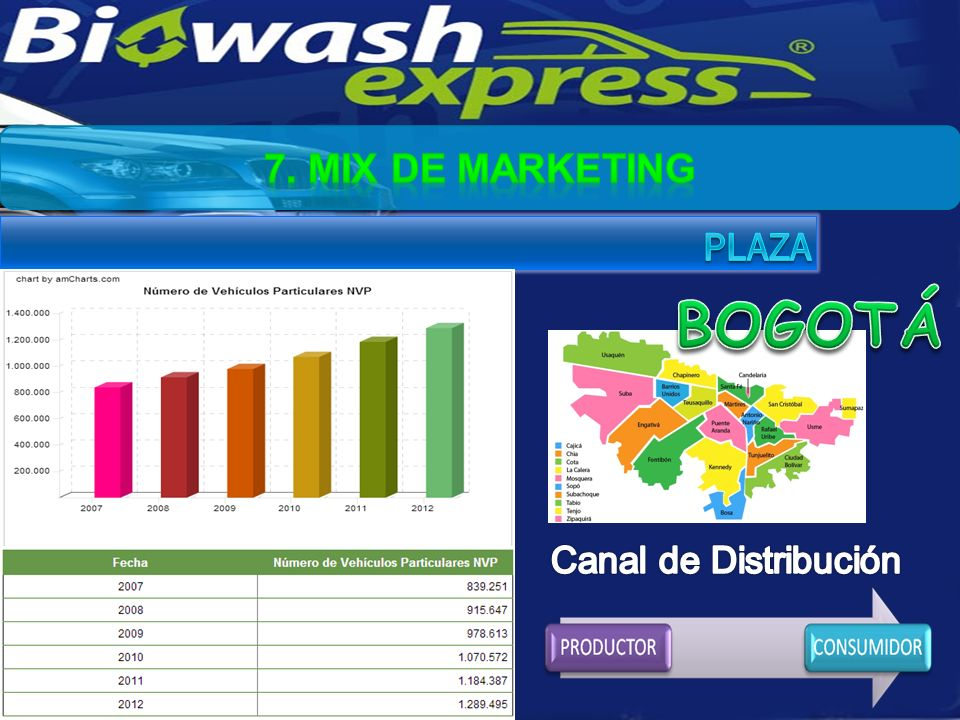 7. MIX DE MARKETING PLAZA BOGOTÁ Canal de Distribución