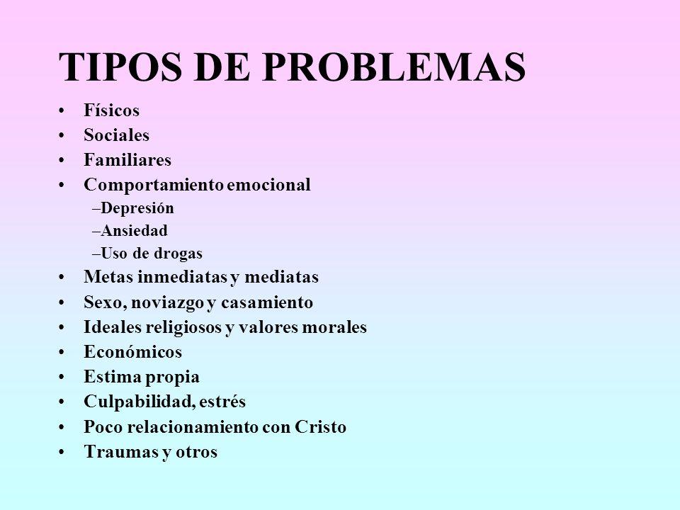 TIPOS DE PROBLEMAS Físicos Sociales Familiares