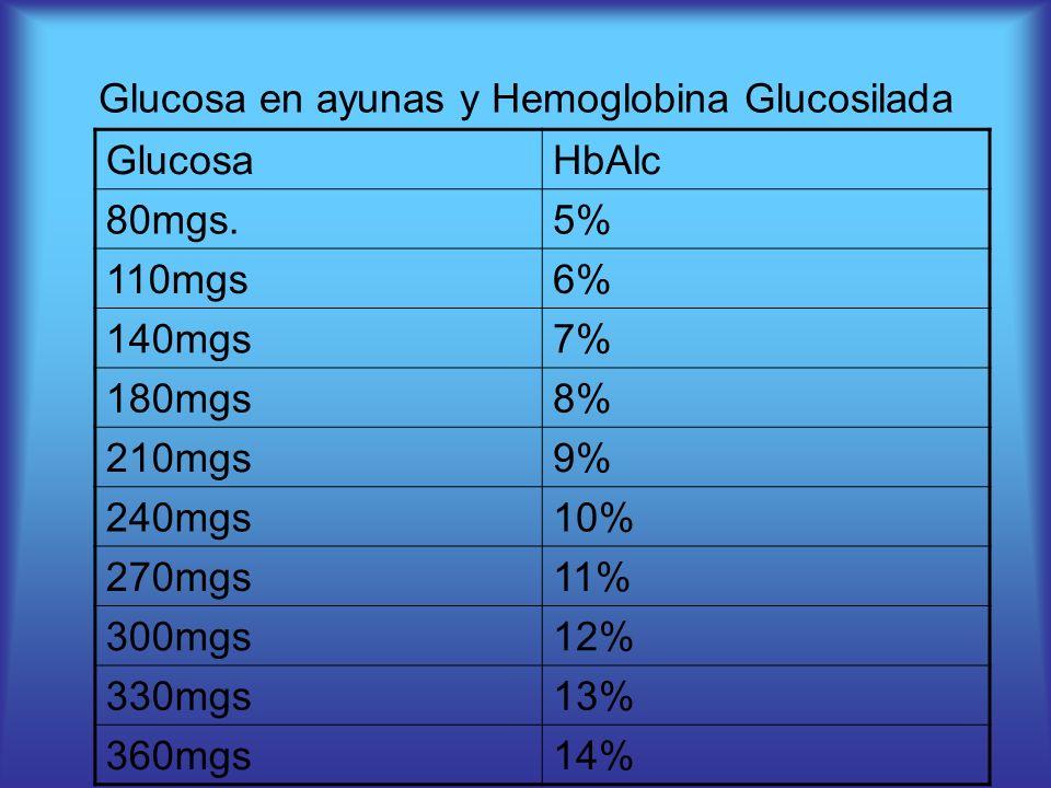 Glucosa en ayunas y Hemoglobina Glucosilada