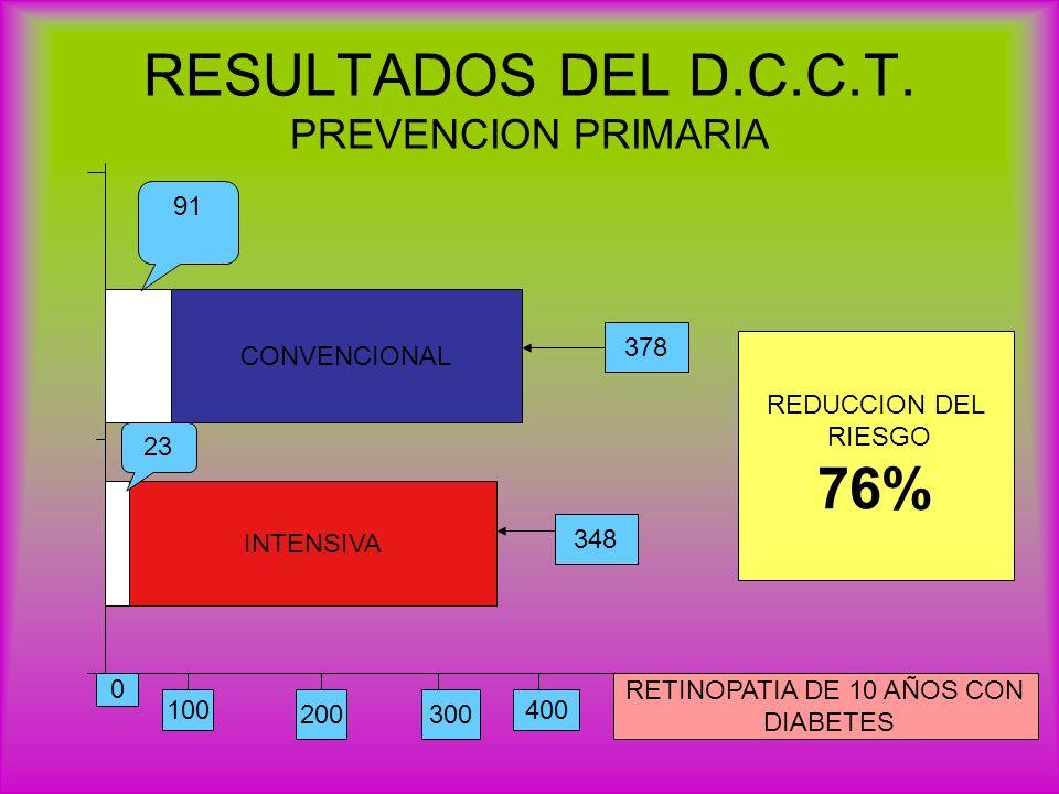 RESULTADOS DEL D.C.C.T. PREVENCION PRIMARIA