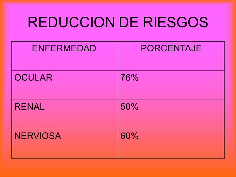 REDUCCION DE RIESGOS ENFERMEDAD PORCENTAJE OCULAR 76% RENAL 50%
