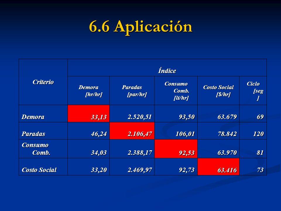 6.6 Aplicación Criterio Índice Demora 33,13 2.520,51 93,50 63.679 69