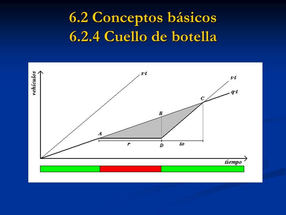 6.2 Conceptos básicos 6.2.4 Cuello de botella