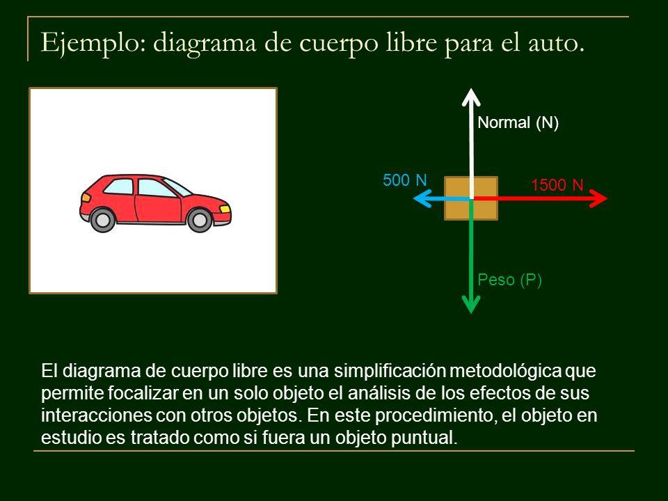 Ejemplo: diagrama de cuerpo libre para el auto.