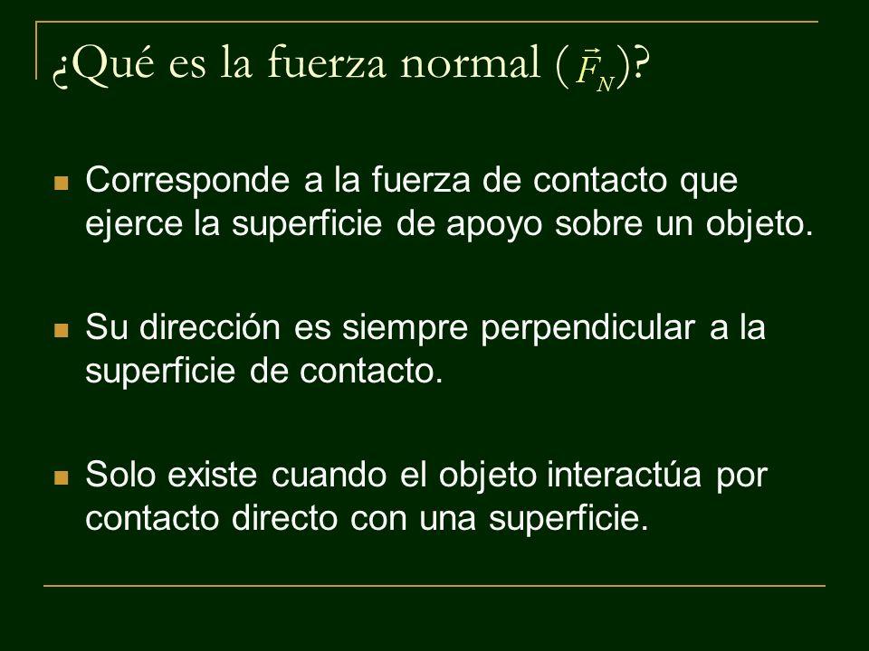 ¿Qué es la fuerza normal ( )