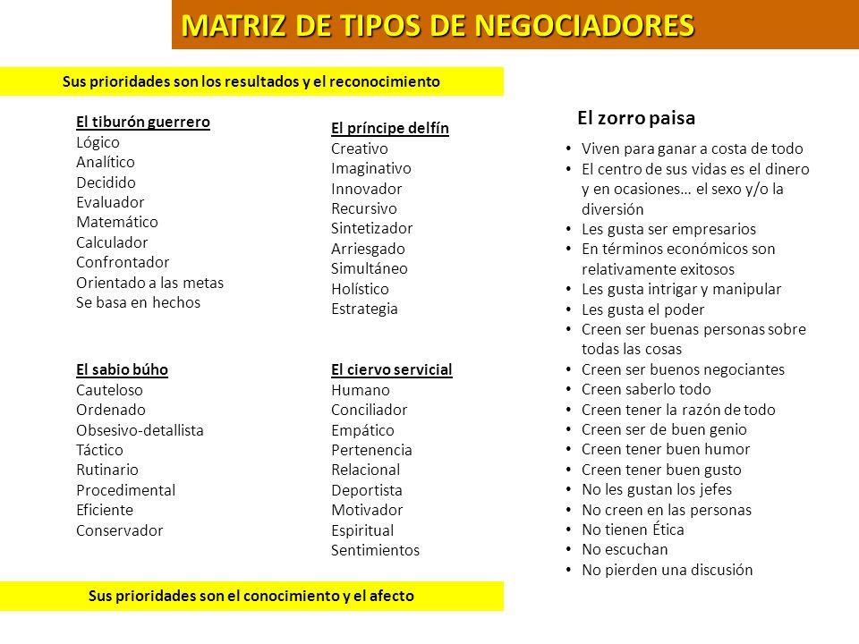 MATRIZ DE TIPOS DE NEGOCIADORES