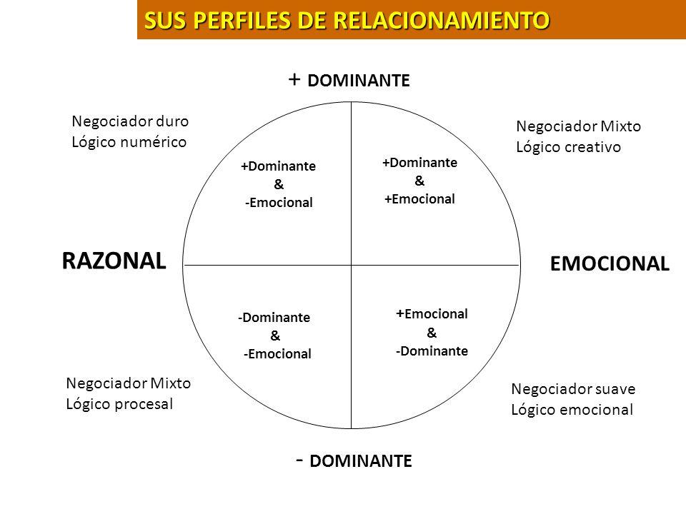 SUS PERFILES DE RELACIONAMIENTO