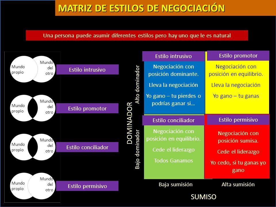 MATRIZ DE ESTILOS DE NEGOCIACIÓN
