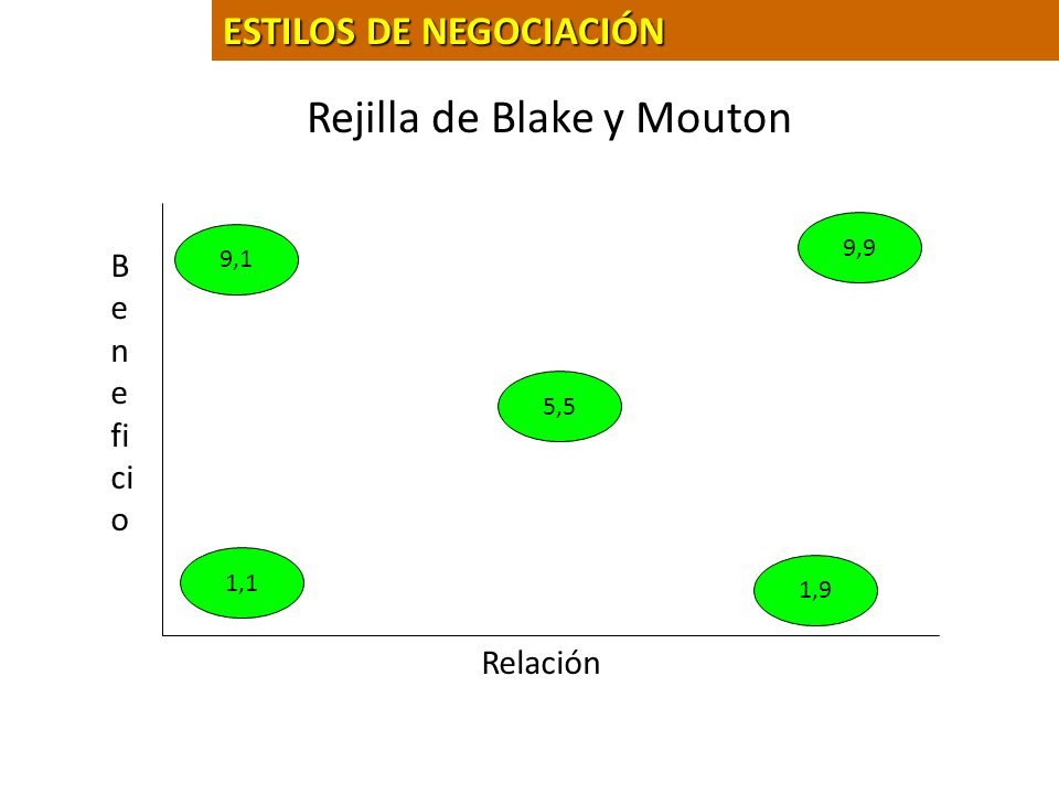 Rejilla de Blake y Mouton