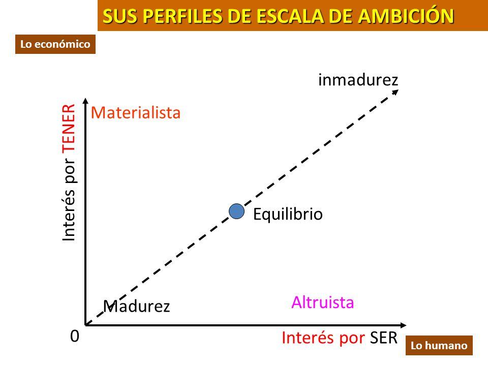SUS PERFILES DE ESCALA DE AMBICIÓN
