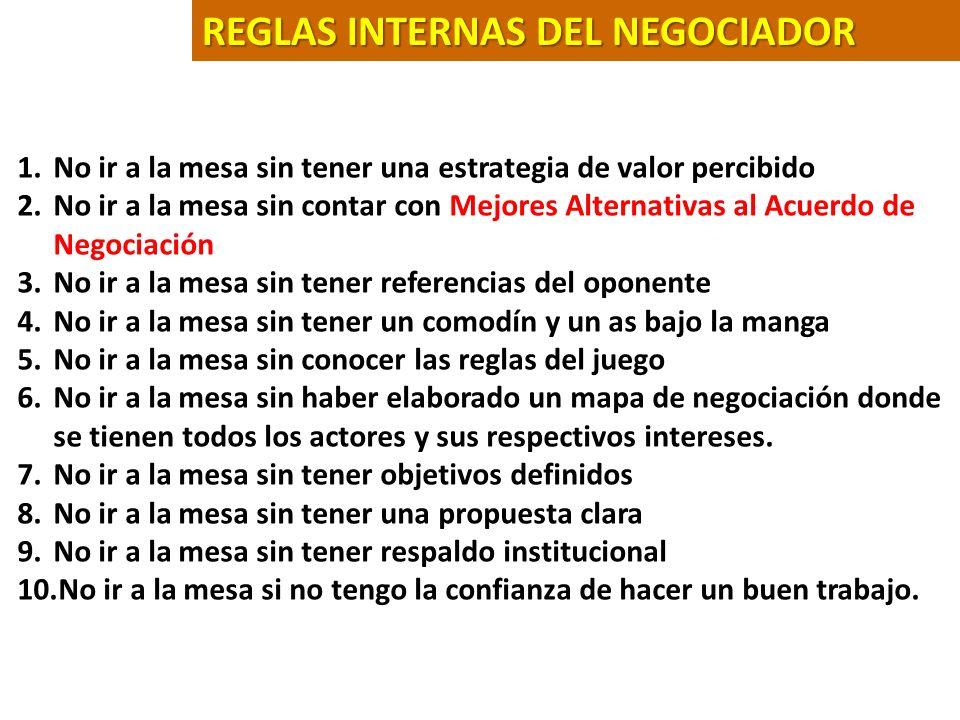 REGLAS INTERNAS DEL NEGOCIADOR