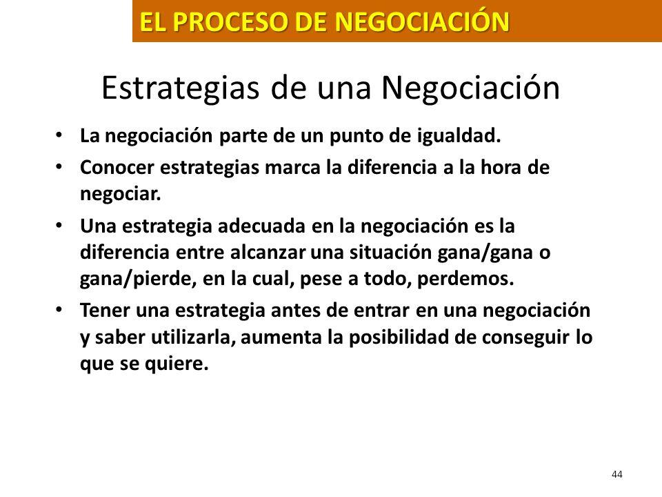 Estrategias de una Negociación