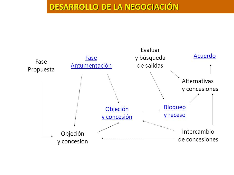 DESARROLLO DE LA NEGOCIACIÓN