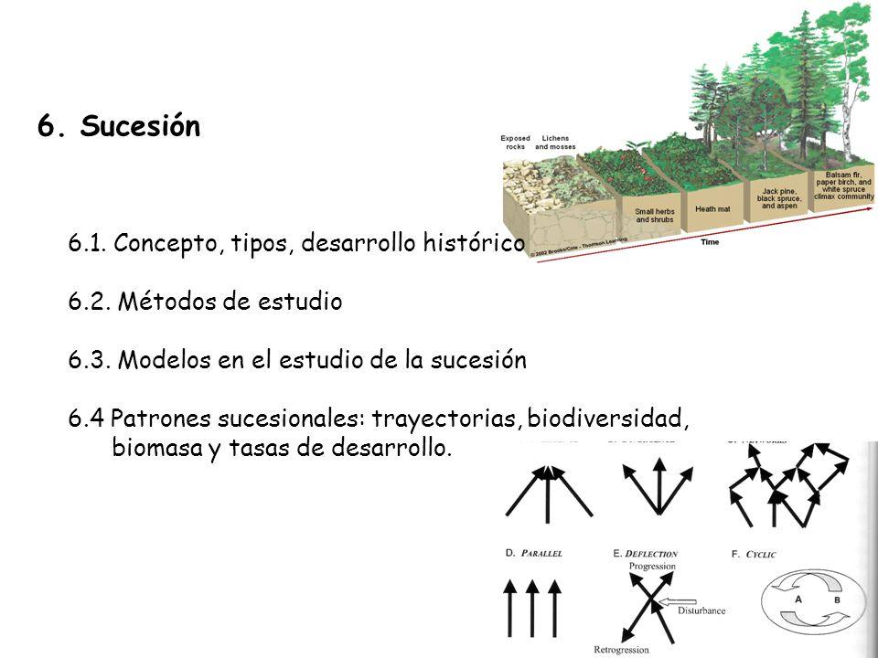 6. Sucesión 6.1. Concepto, tipos, desarrollo histórico