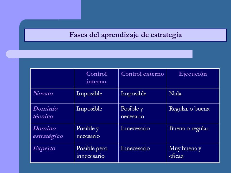 Fases del aprendizaje de estrategia