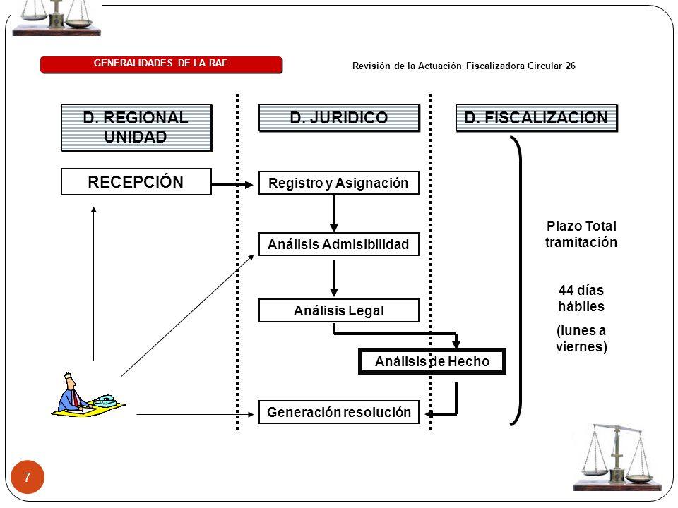 D. REGIONAL UNIDAD RECEPCIÓN D. JURIDICO D. FISCALIZACION