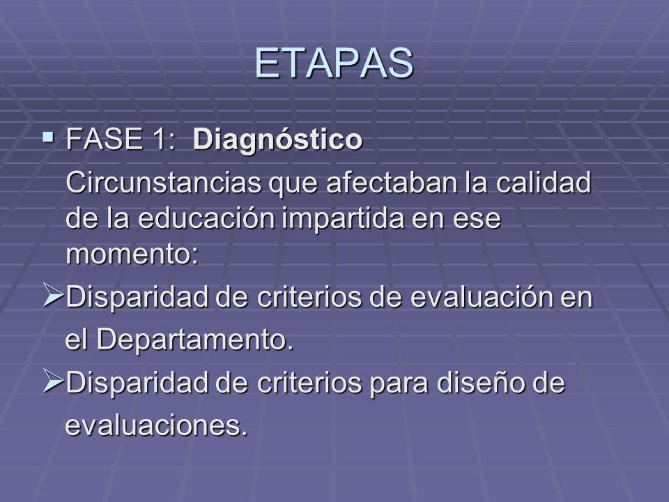 ETAPAS FASE 1: Diagnóstico
