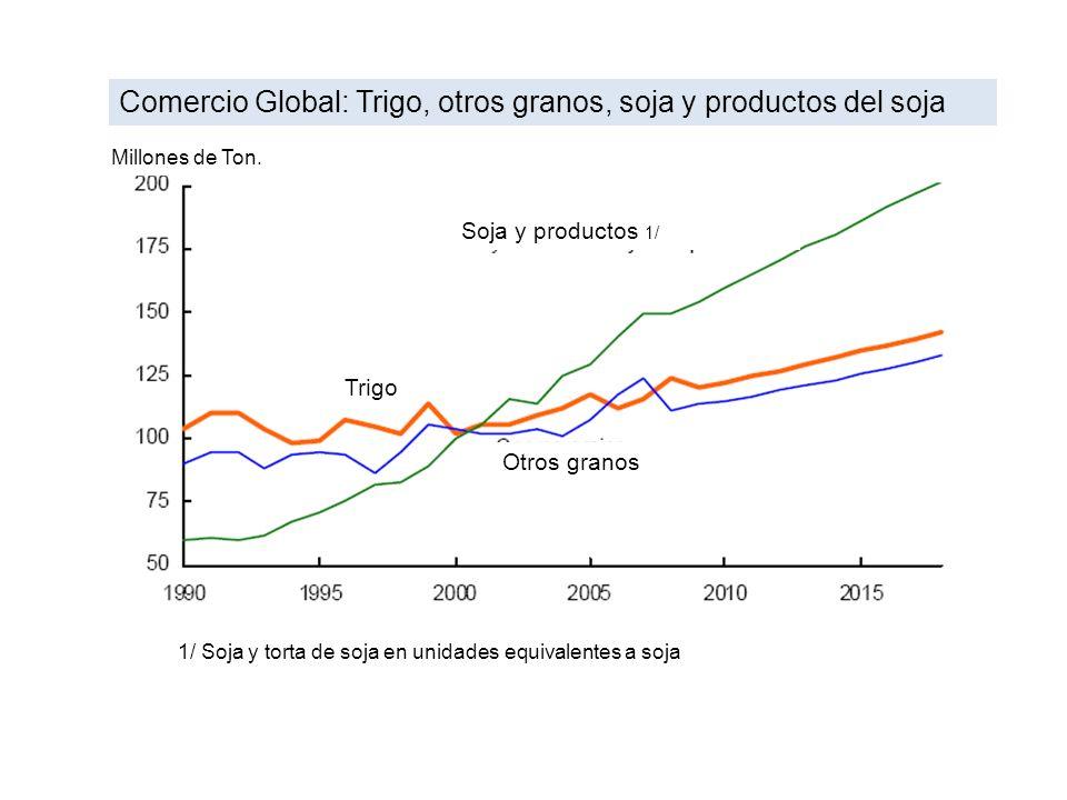 Comercio Global: Trigo, otros granos, soja y productos del soja