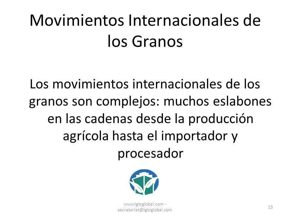 Movimientos Internacionales de los Granos