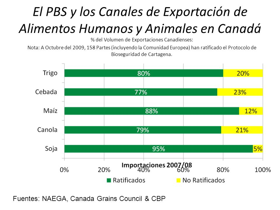 % del Volumen de Exportaciones Canadienses: