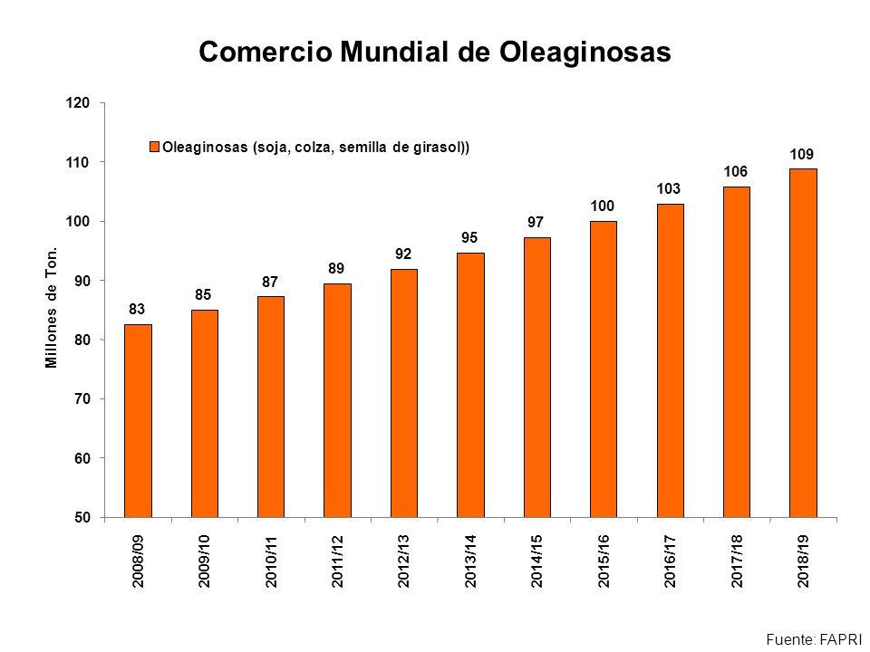 Comercio Mundial de Oleaginosas