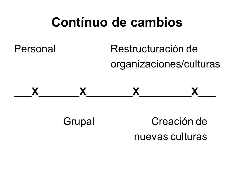 Contínuo de cambios Personal Restructuración de