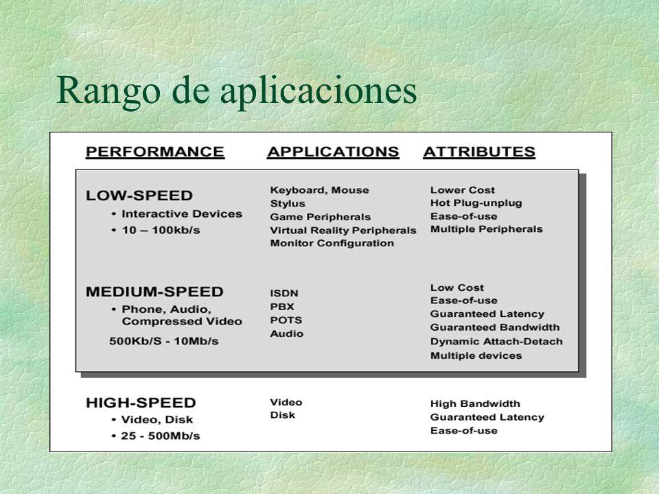 Rango de aplicaciones