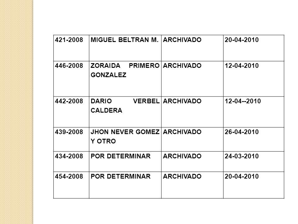 421-2008 MIGUEL BELTRAN M. ARCHIVADO. 20-04-2010. 446-2008. ZORAIDA PRIMERO GONZALEZ. 12-04-2010.