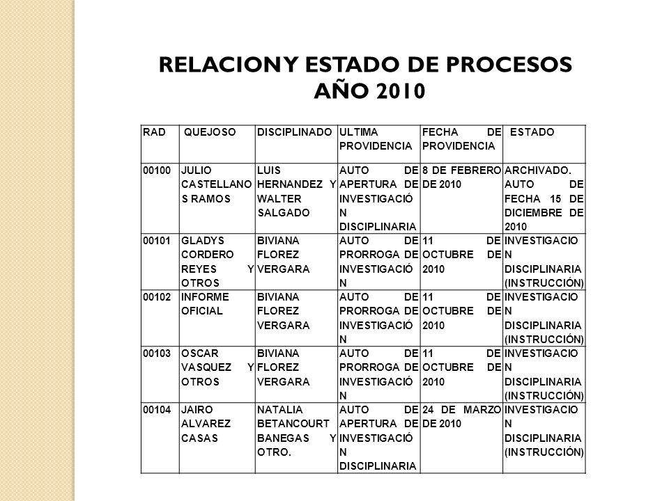 RELACION Y ESTADO DE PROCESOS AÑO 2010