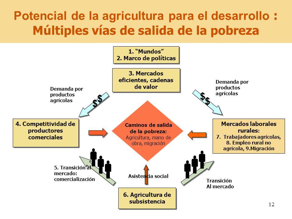 3. Mercados eficientes, cadenas de valor