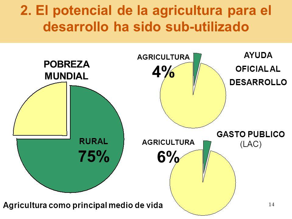2. El potencial de la agricultura para el desarrollo ha sido sub-utilizado