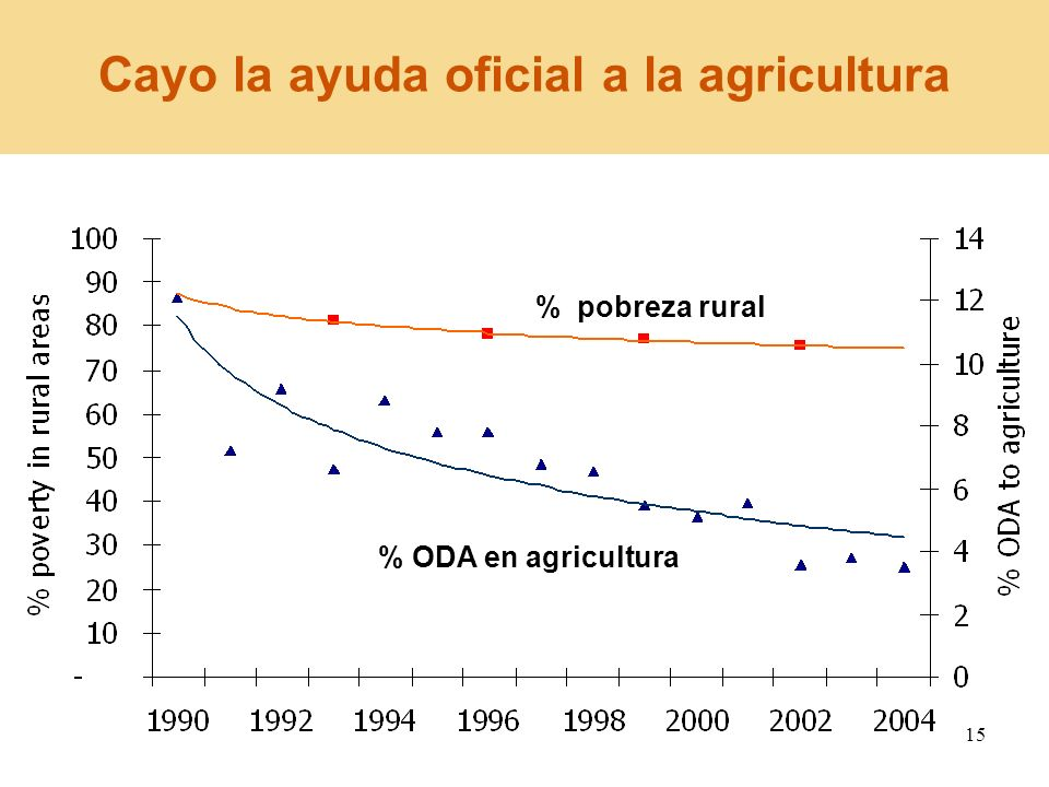 Cayo la ayuda oficial a la agricultura