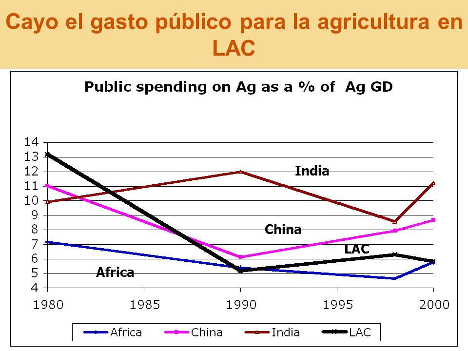 Cayo el gasto público para la agricultura en LAC