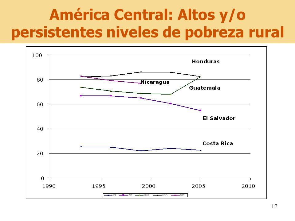 América Central: Altos y/o persistentes niveles de pobreza rural