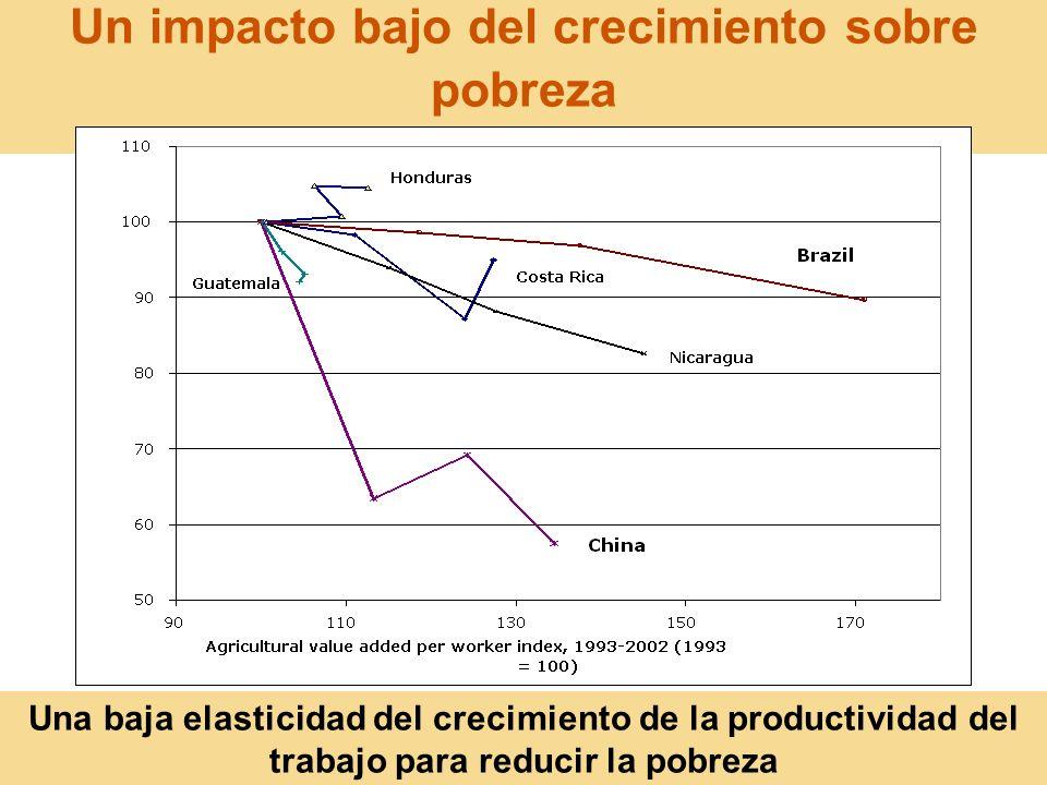 Un impacto bajo del crecimiento sobre pobreza
