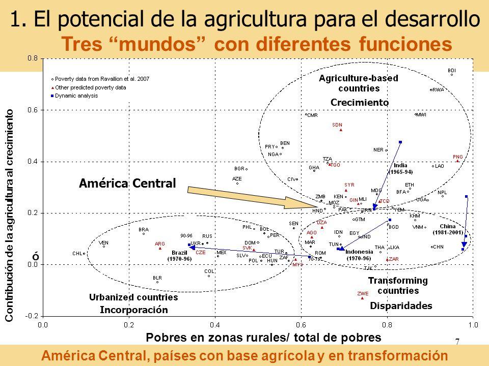 El potencial de la agricultura para el desarrollo Tres mundos con diferentes funciones
