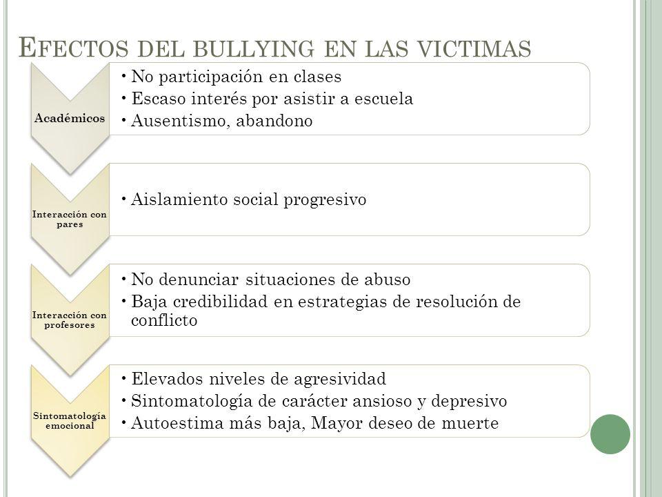 Efectos del bullying en las victimas