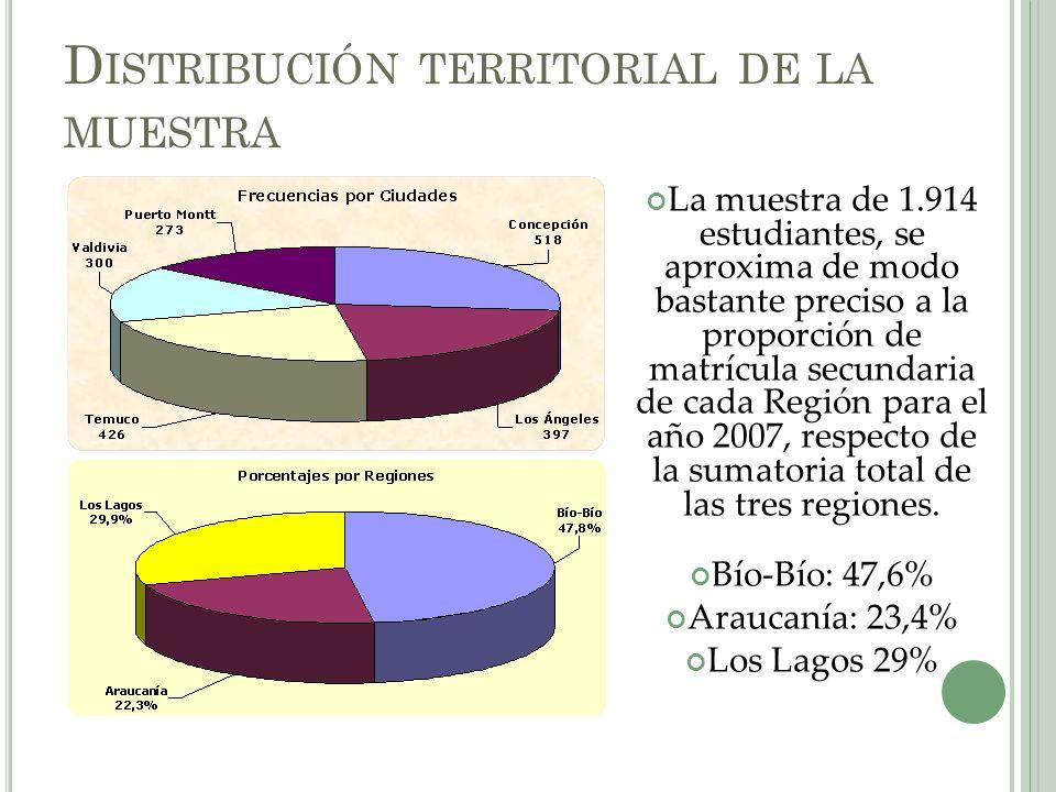 Distribución territorial de la muestra