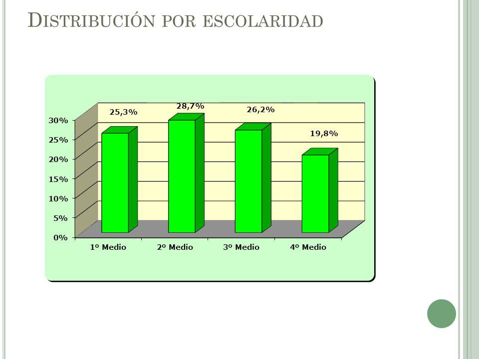 Distribución por escolaridad