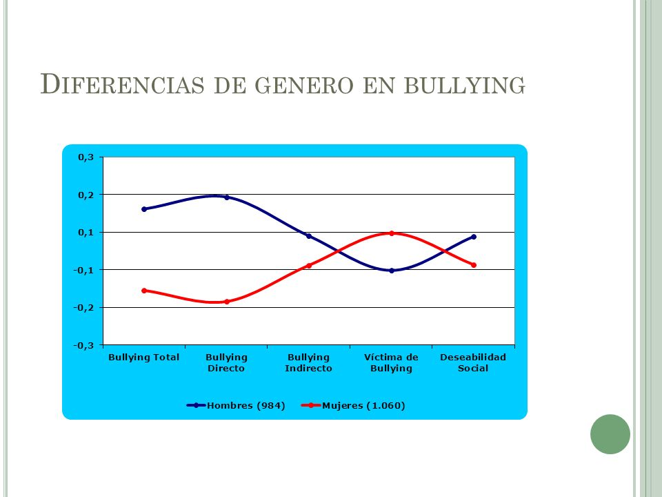 Diferencias de genero en bullying