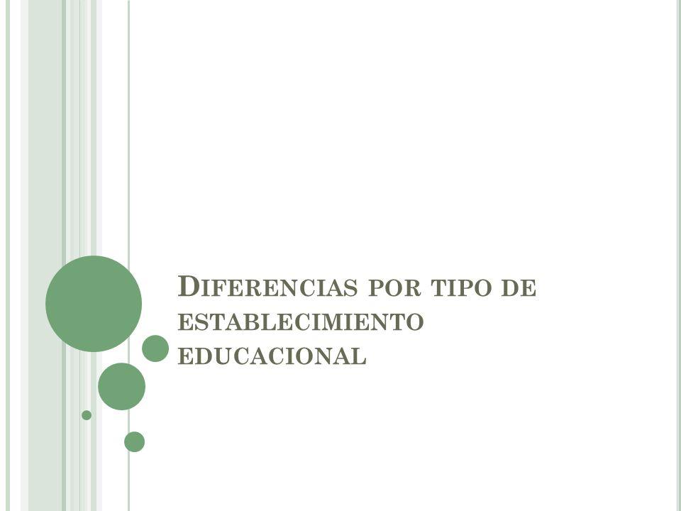 Diferencias por tipo de establecimiento educacional