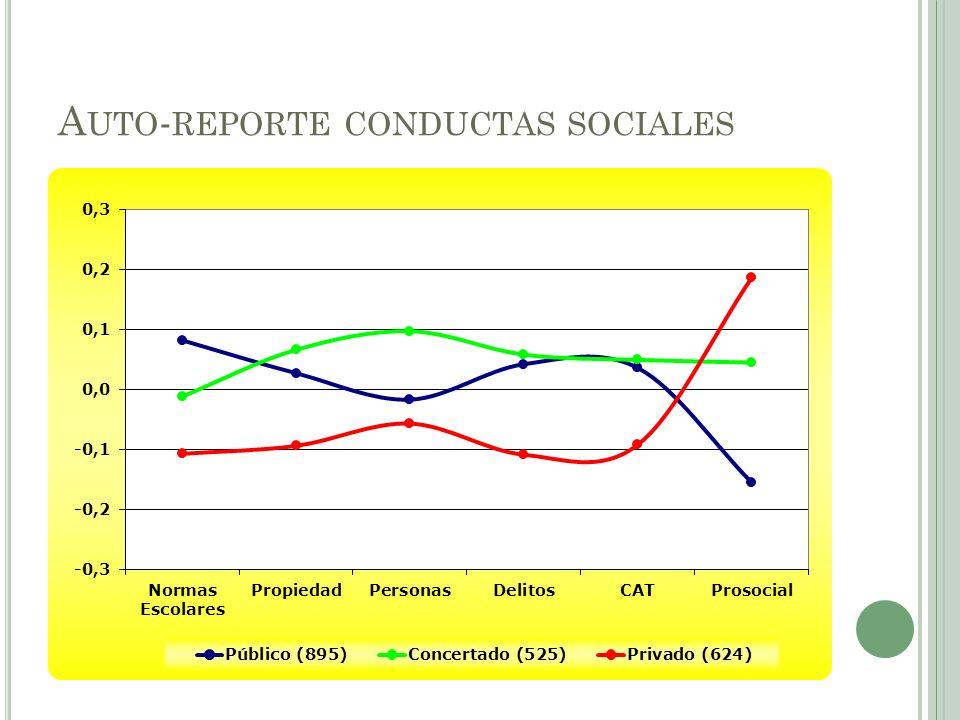Auto-reporte conductas sociales