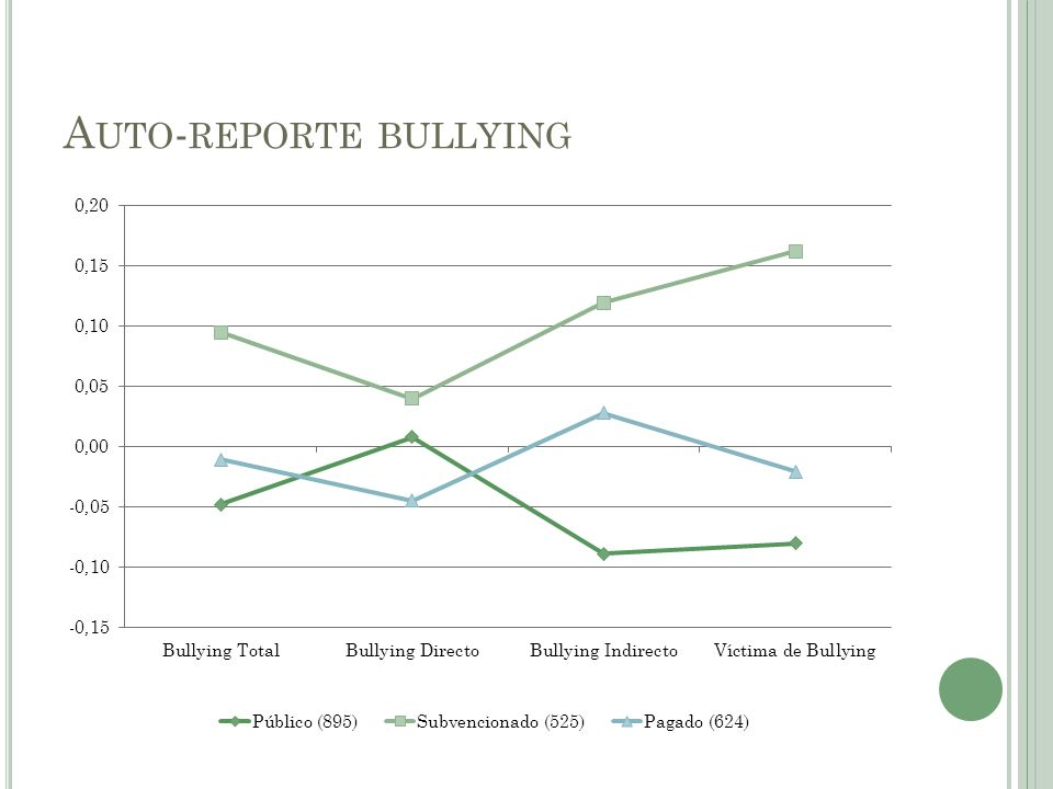 Auto-reporte bullying